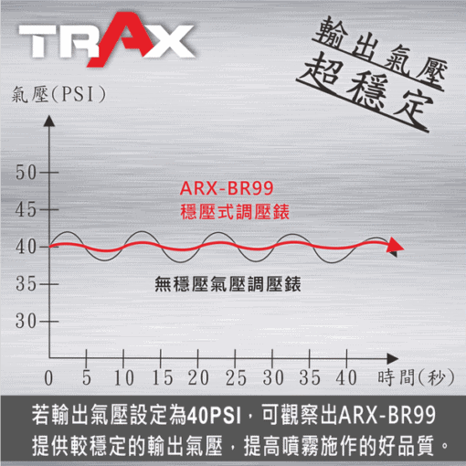 ARX-BR99 噴漆槍專用專業穩壓調壓器附壓力表 4 - <div>★僅130g超輕量化穩壓式調壓錶。</div> <div>★特殊穩壓設計,使噴塗品質更穩定。</div> <div>★調壓旋鈕可扣緊,避免噴塗時誤觸旋鈕,導致反覆調整氣壓。</div> <div>★PSI, Kg/cm2迅速反應雙單位刻度顯示。</div> <div>★高強度鍍鉻防鏽鐵殼,防腐蝕玻璃錶面,鐵氟龍錶內密封,高品質台製壓力錶。</div> <div>★大口徑進風量, 噴塗更順暢。</div> <div>★精密隔膜式調壓閥,可穩定供氣壓力,維持最佳噴塗效果。</div> <div>★玻璃錶面,可用溶劑擦拭,不霧化![請勿浸泡]</div> <div>★360度轉向接頭,可將壓力錶調整至適合角度。</div> <div>★搭配塑鋼接頭重量更輕!</div>